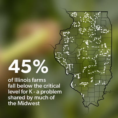 45% of illinois farms fall below the critical for K - a problem shared by much of the Midwest