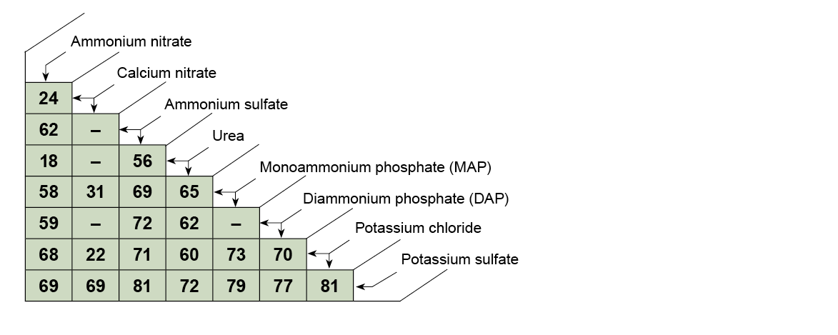 Figure 2. The critical relative humidity of blends of common dry fertilizers at 30°C.