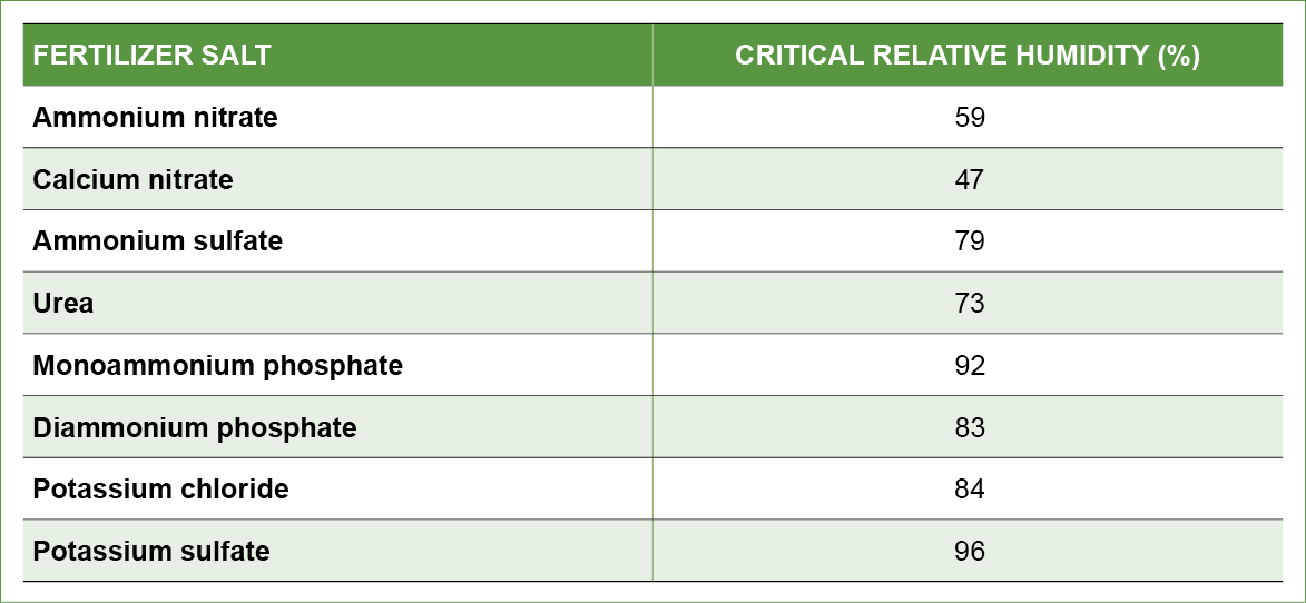 Table 1. The critical relative humidity of common dry fertilizers at 30 degrees C.