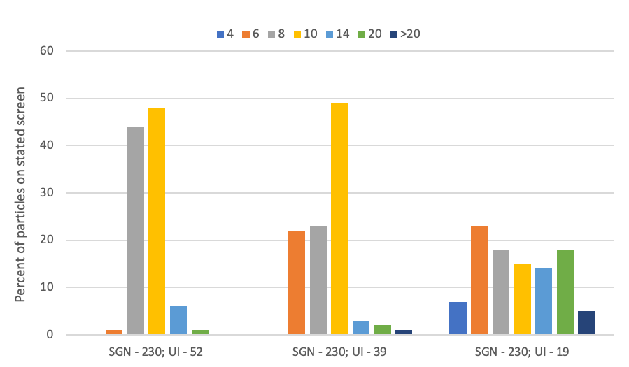 Figure 3. A representation of the distribution of three fertilizer materials that have similar SGN values but different UI values