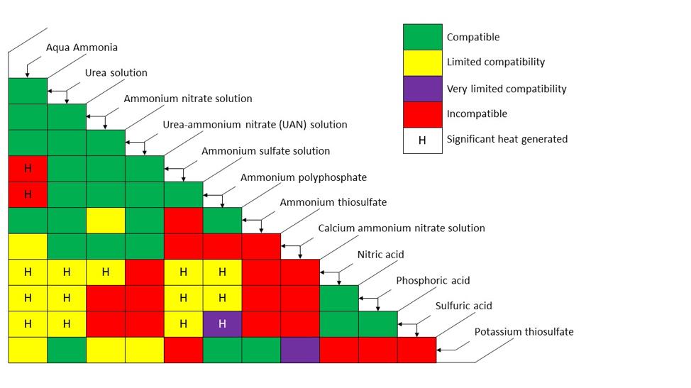 General compatibility of select liquid fertilizer materials.