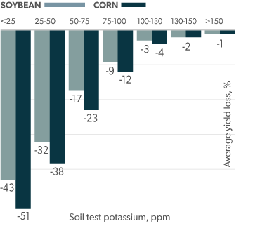 Declining Soil Test Levels