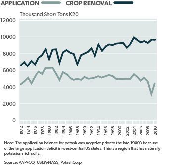 US Potash Application and Crop Removal